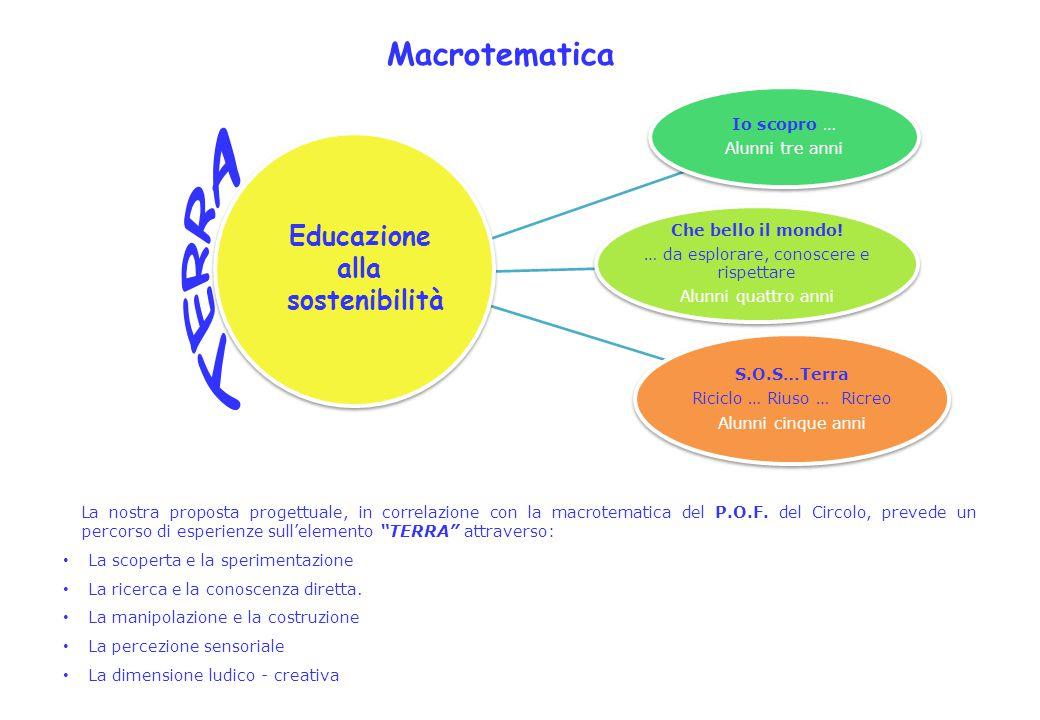 TERRA Macrotematica Educazione alla sostenibilità Io scopro …