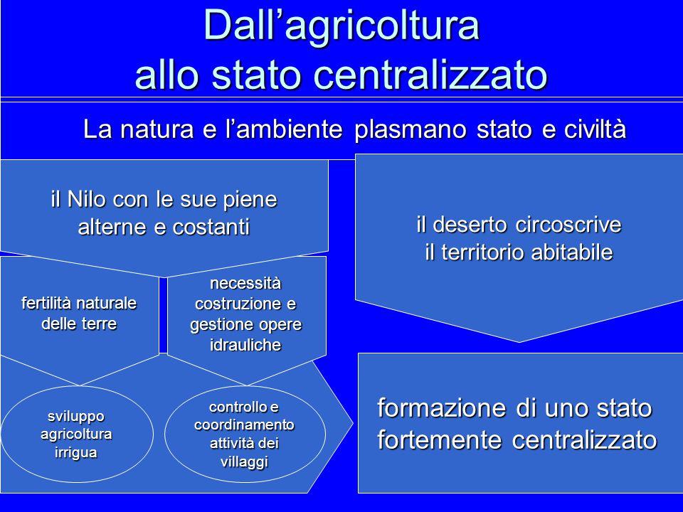 Dall'agricoltura allo stato centralizzato