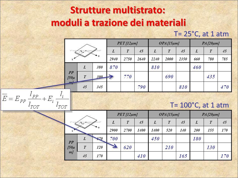 Strutture multistrato: moduli a trazione dei materiali