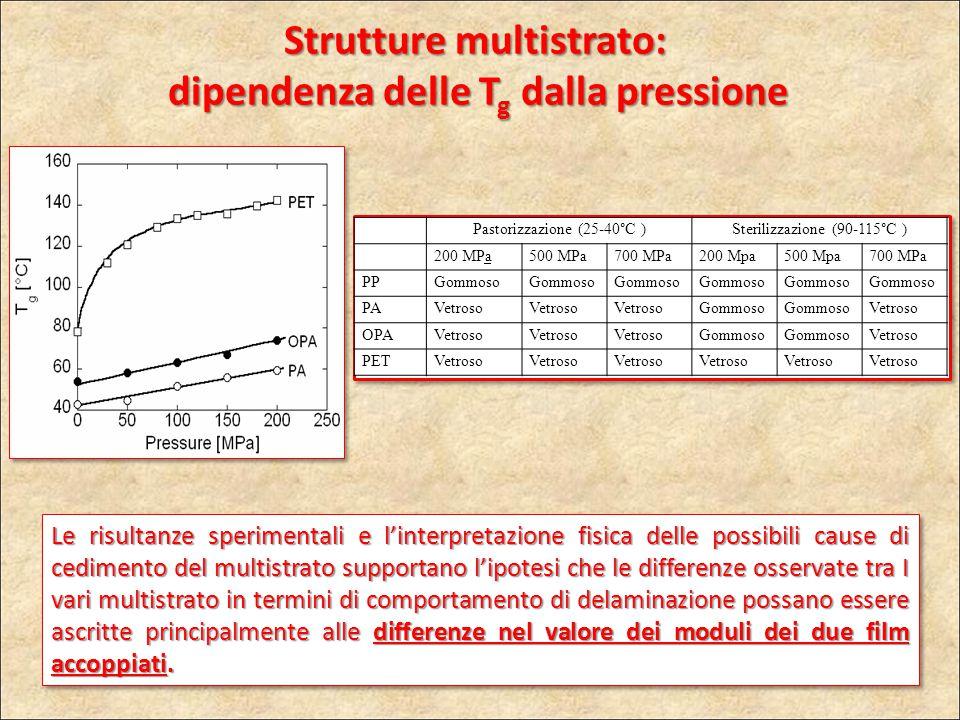 Strutture multistrato: dipendenza delle Tg dalla pressione