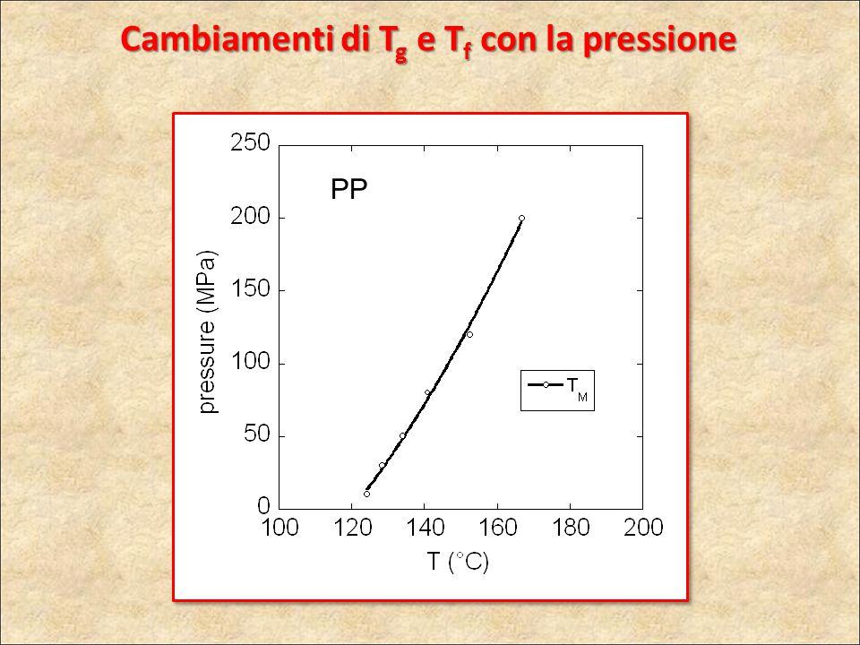 Cambiamenti di Tg e Tf con la pressione