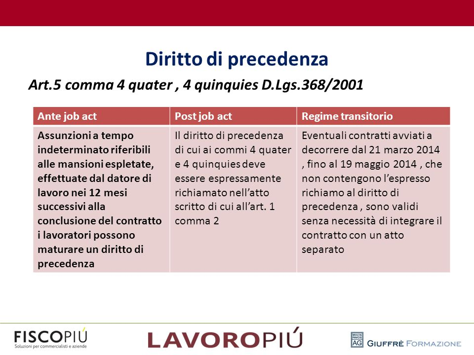 Diritto di precedenza Art.5 comma 4 quater , 4 quinquies D.Lgs.368/2001. Ante job act. Post job act.