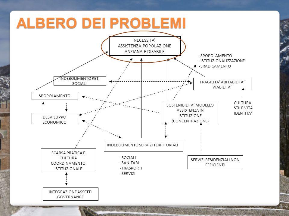 ALBERO DEI PROBLEMI NECESSITA' ASSISTENZA POPOLAZIONE