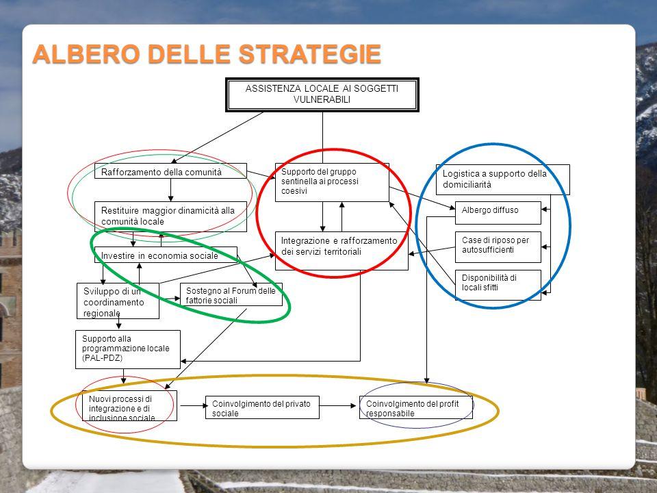 ALBERO DELLE STRATEGIE