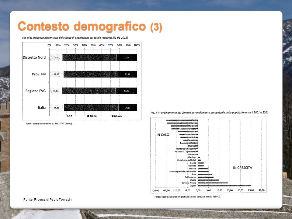 Contesto demografico (3)