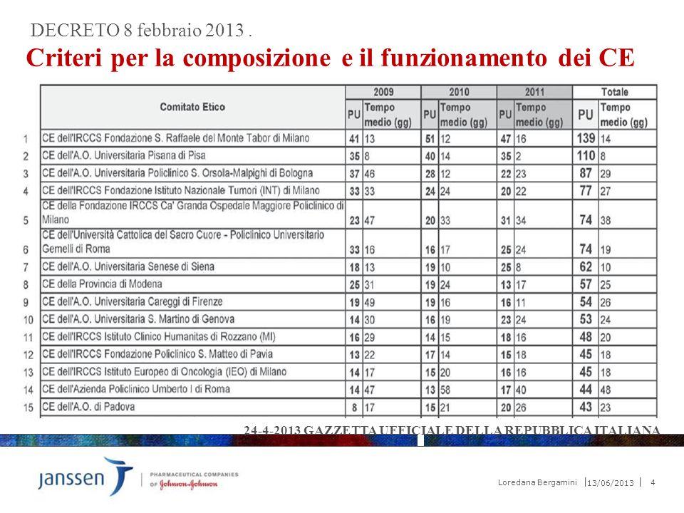 Criteri per la composizione e il funzionamento dei CE