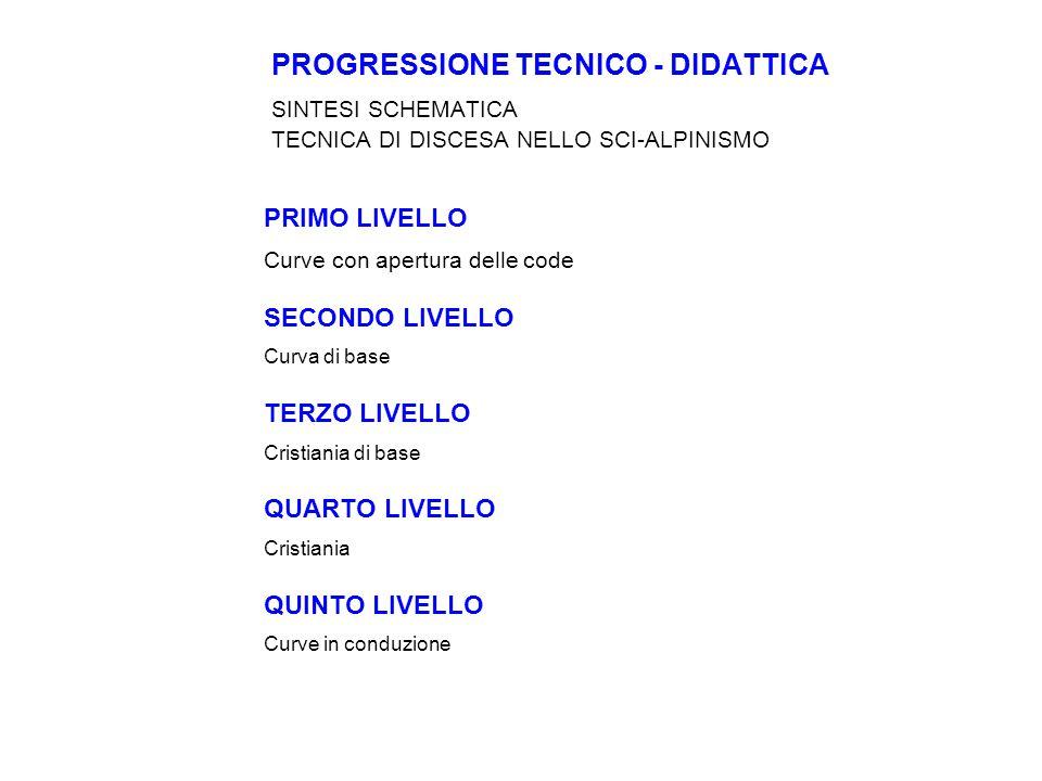 PROGRESSIONE TECNICO - DIDATTICA. SINTESI SCHEMATICA