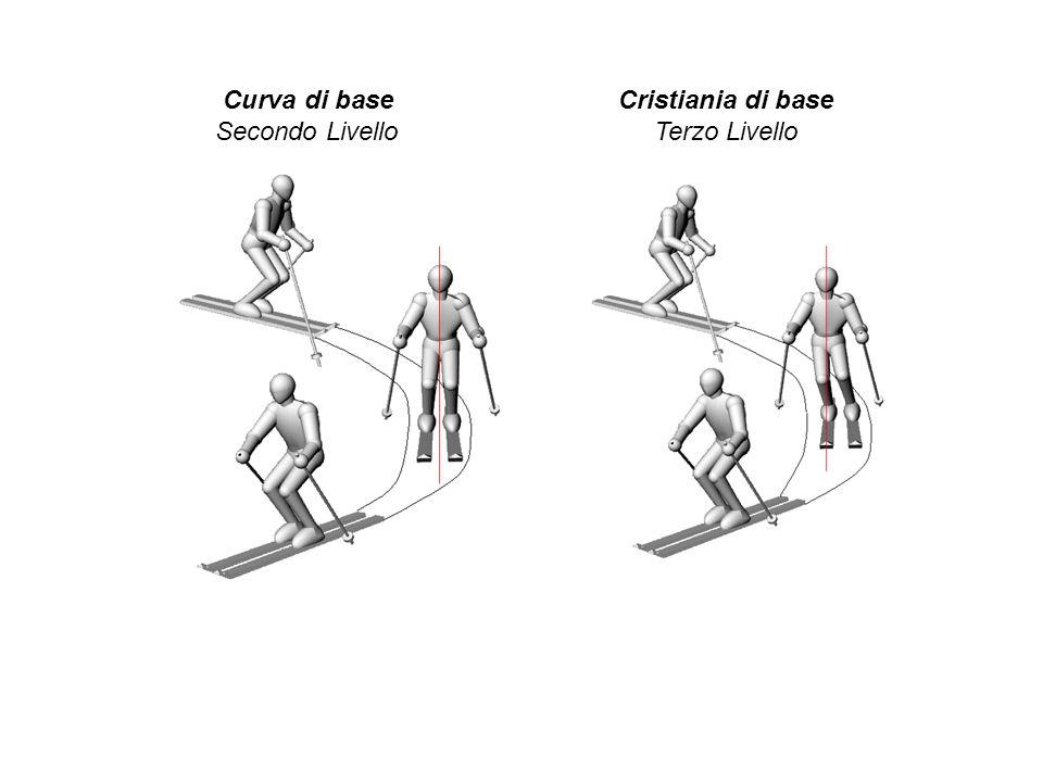 Curva di base Cristiania di base Secondo Livello Terzo Livello