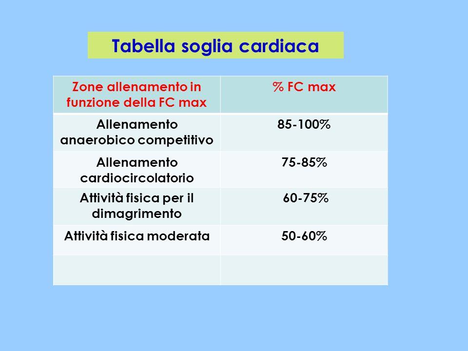 Tabella soglia cardiaca