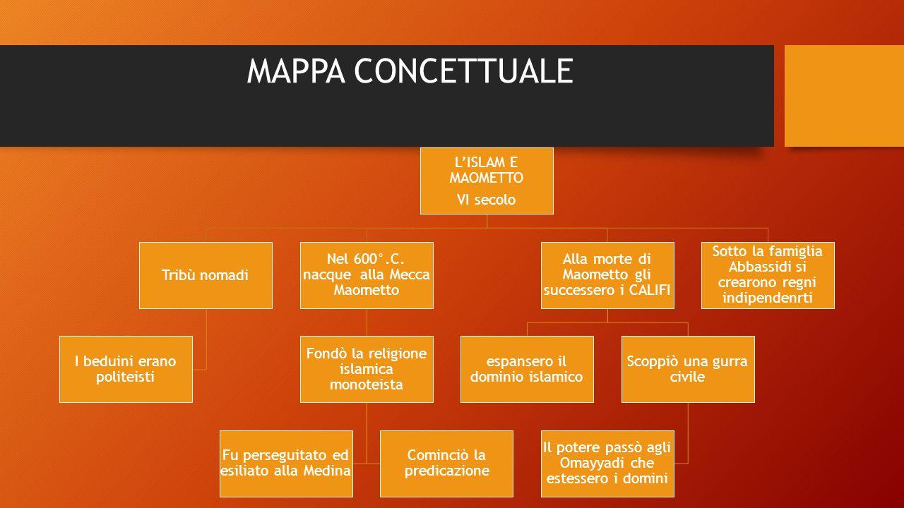 MAPPA CONCETTUALE L'ISLAM E MAOMETTO VI secolo Tribù nomadi