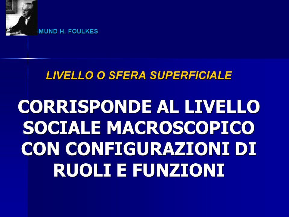 LIVELLO O SFERA SUPERFICIALE CORRISPONDE AL LIVELLO