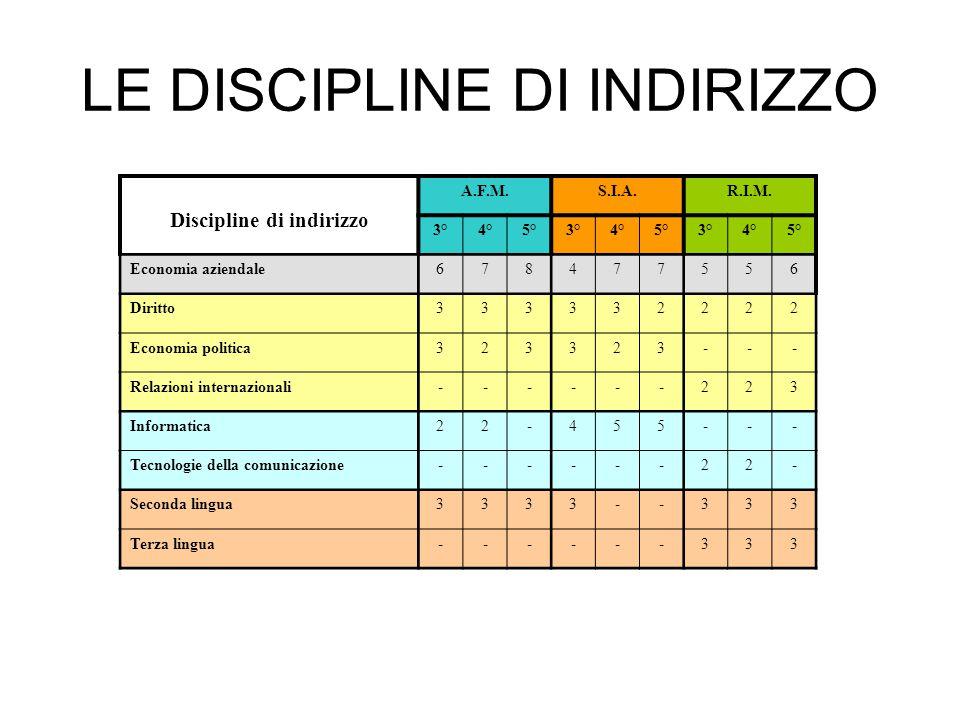 LE DISCIPLINE DI INDIRIZZO