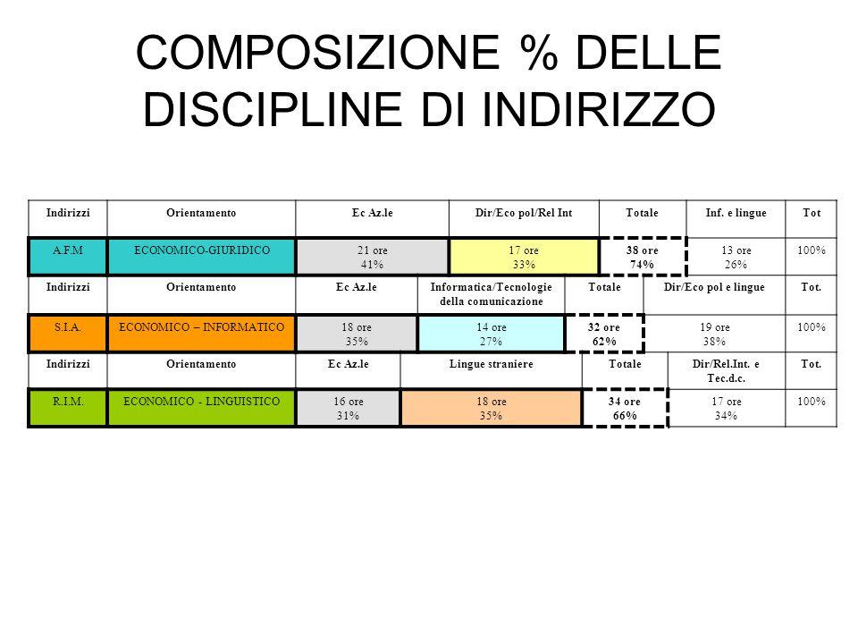 COMPOSIZIONE % DELLE DISCIPLINE DI INDIRIZZO