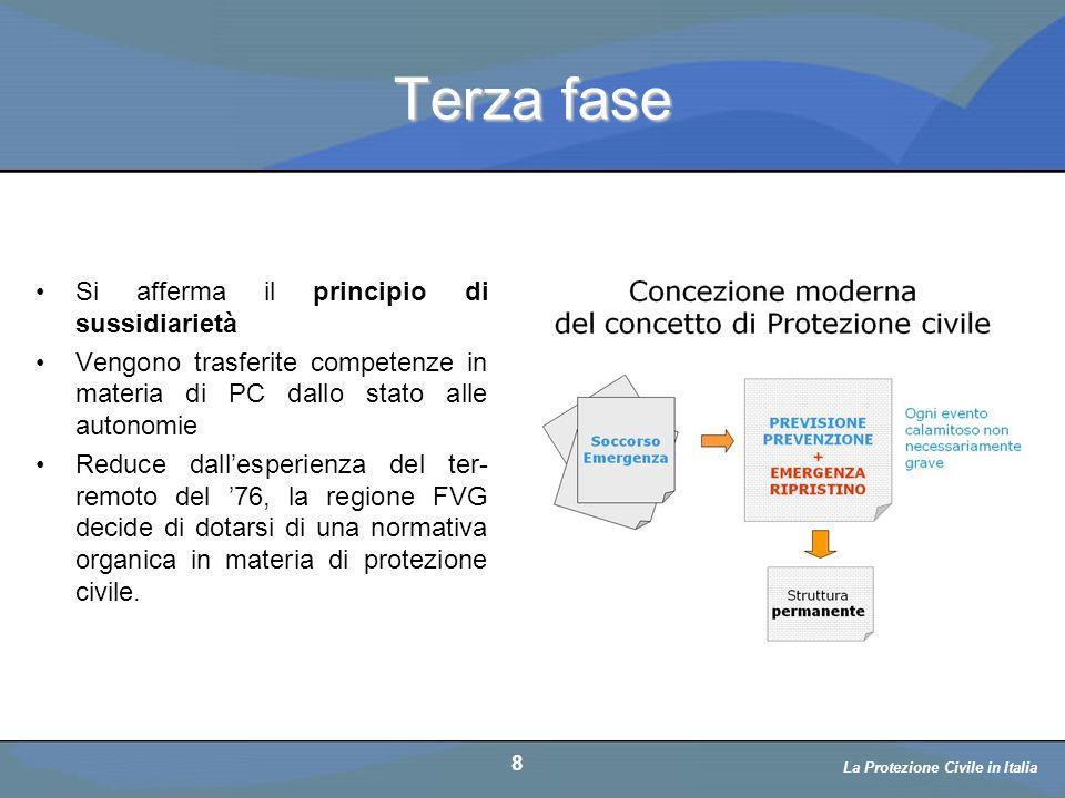 Terza fase Si afferma il principio di sussidiarietà