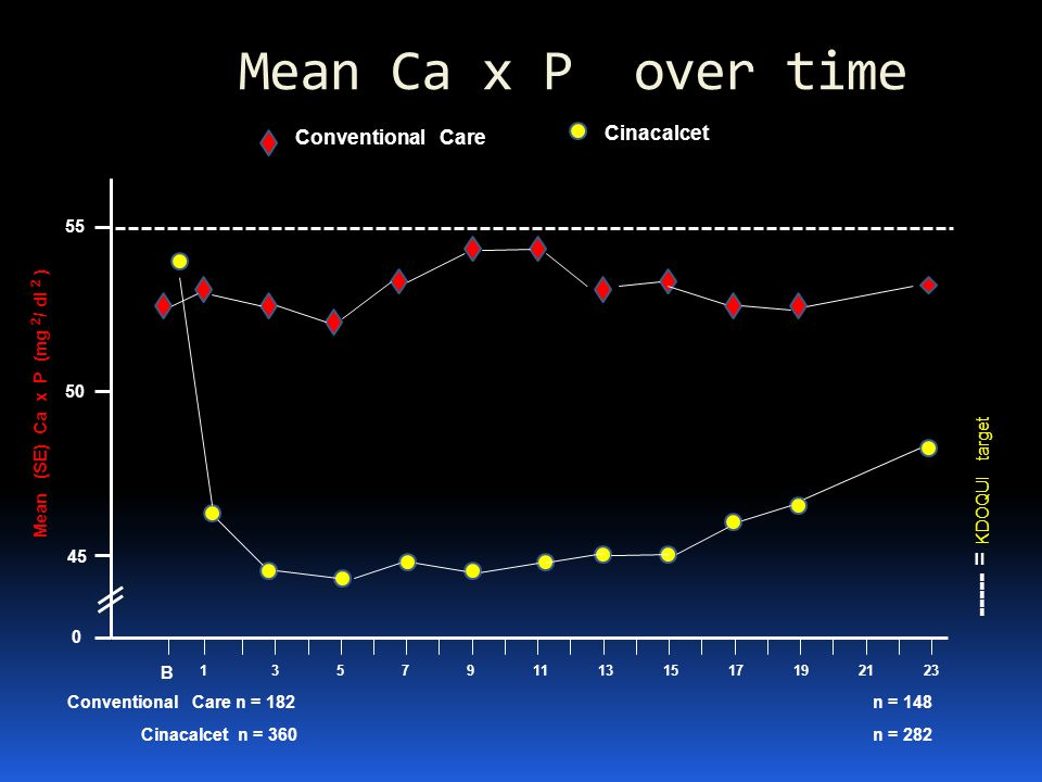 Mean Ca x P over time ----- = KDOQUI target Cinacalcet