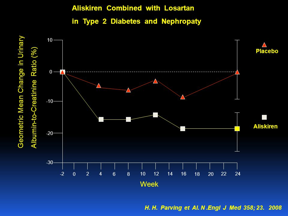 Aliskiren Combined with Losartan in Type 2 Diabetes and Nephropaty