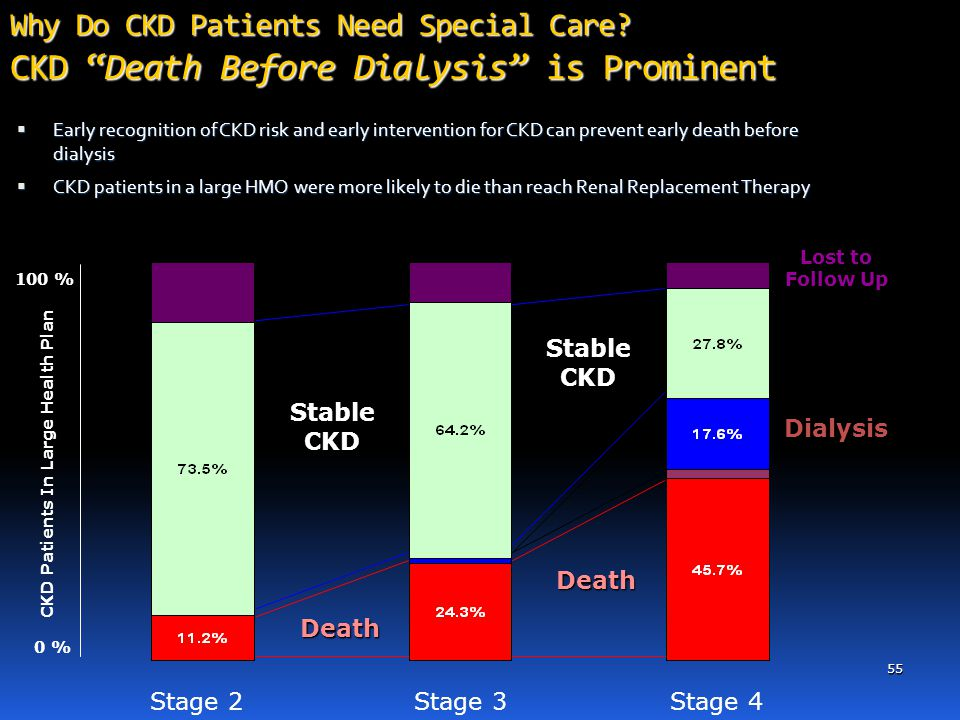 CKD Patients In Large Health Plan
