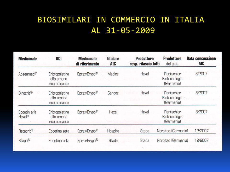 BIOSIMILARI IN COMMERCIO IN ITALIA AL 31-05-2009