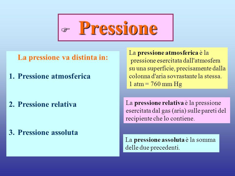 Pressione Pressione atmosferica Pressione relativa Pressione assoluta