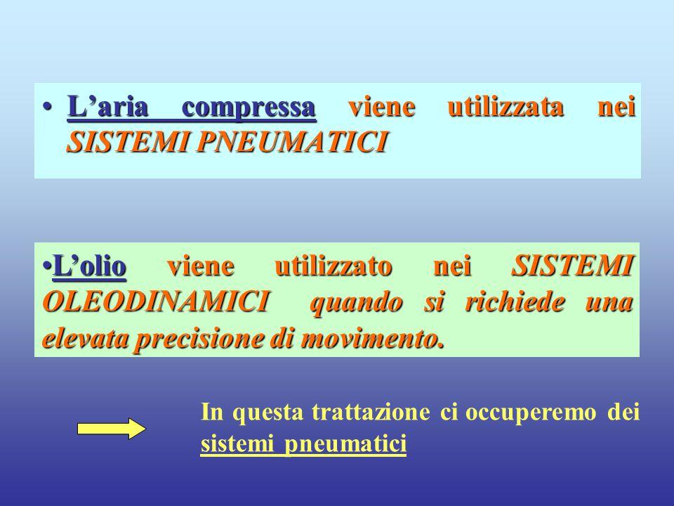 L'aria compressa viene utilizzata nei SISTEMI PNEUMATICI