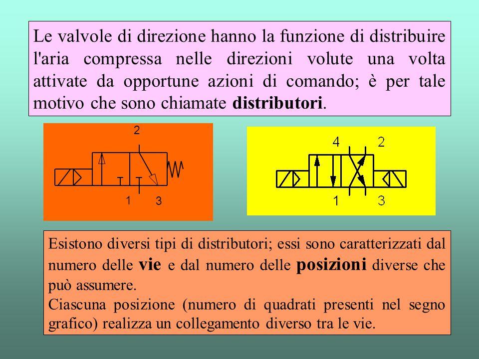 Le valvole di direzione hanno la funzione di distribuire l aria compressa nelle direzioni volute una volta attivate da opportune azioni di comando; è per tale motivo che sono chiamate distributori.
