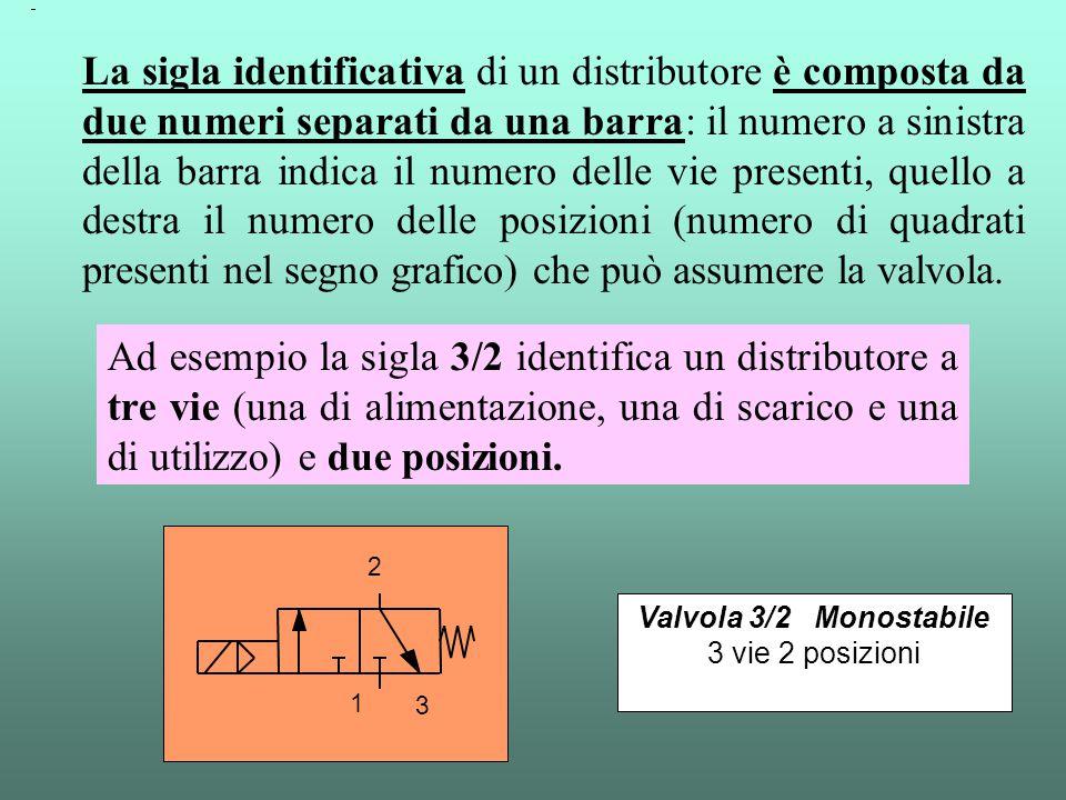 La sigla identificativa di un distributore è composta da due numeri separati da una barra: il numero a sinistra della barra indica il numero delle vie presenti, quello a destra il numero delle posizioni (numero di quadrati presenti nel segno grafico) che può assumere la valvola.