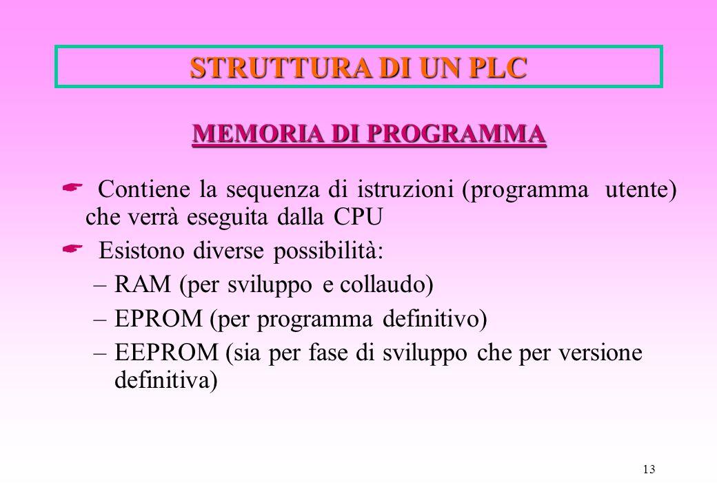 STRUTTURA DI UN PLC MEMORIA DI PROGRAMMA