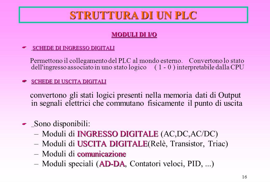 STRUTTURA DI UN PLC Moduli di INGRESSO DIGITALE (AC,DC,AC/DC)