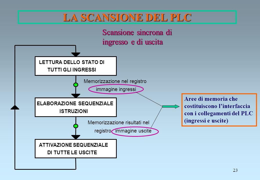 LA SCANSIONE DEL PLC Scansione sincrona di ingresso e di uscita