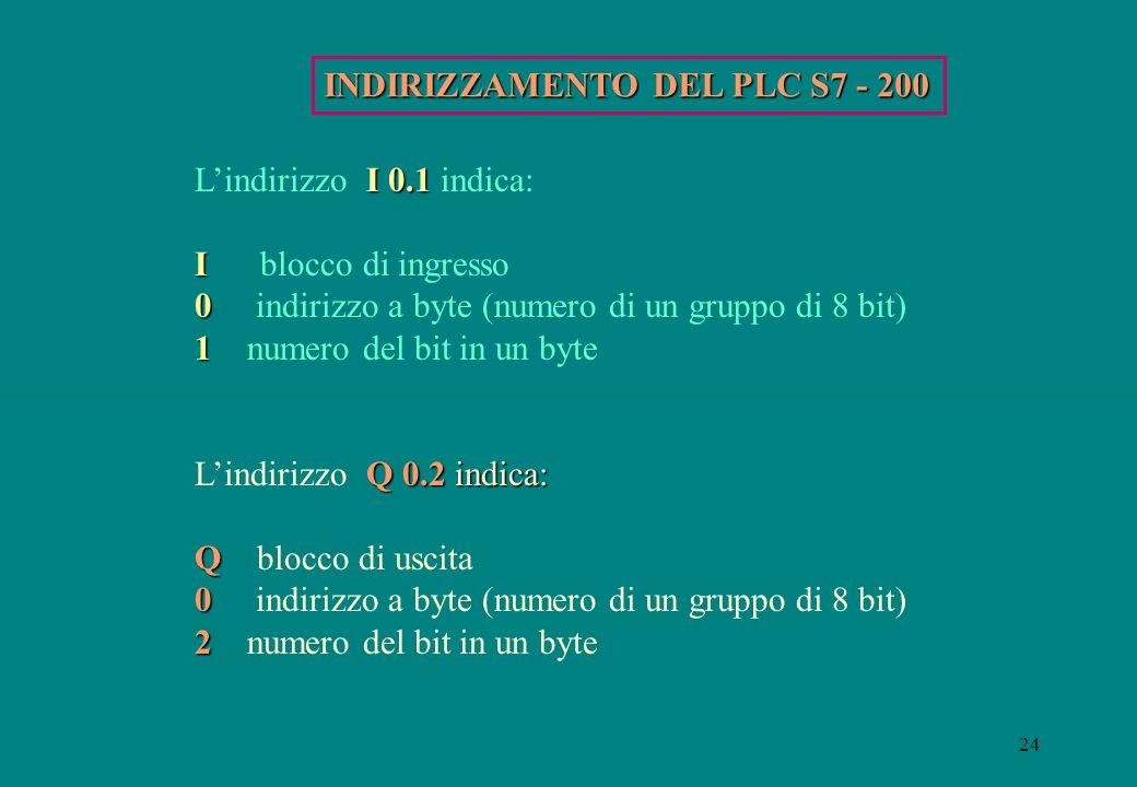 INDIRIZZAMENTO DEL PLC S7 - 200