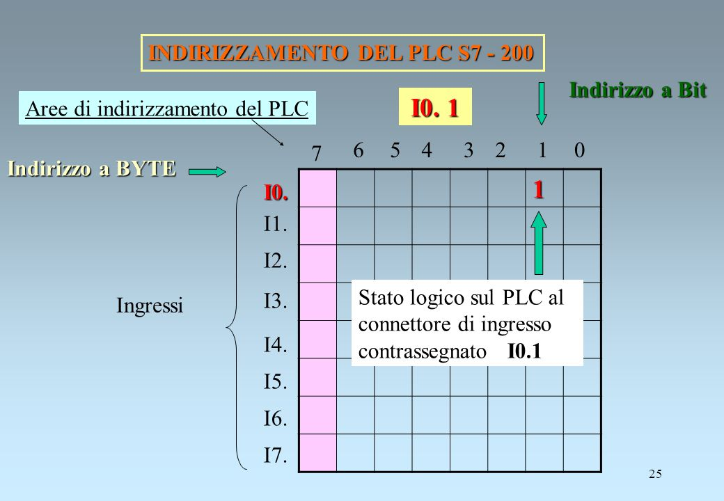 1 I0. 1 INDIRIZZAMENTO DEL PLC S7 - 200 Indirizzo a Bit