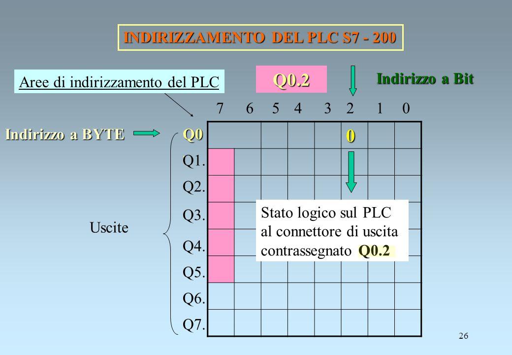 Q0.2 INDIRIZZAMENTO DEL PLC S7 - 200 Indirizzo a Bit