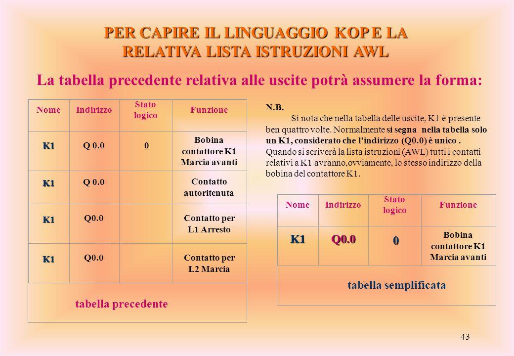 PER CAPIRE IL LINGUAGGIO KOP E LA RELATIVA LISTA ISTRUZIONI AWL