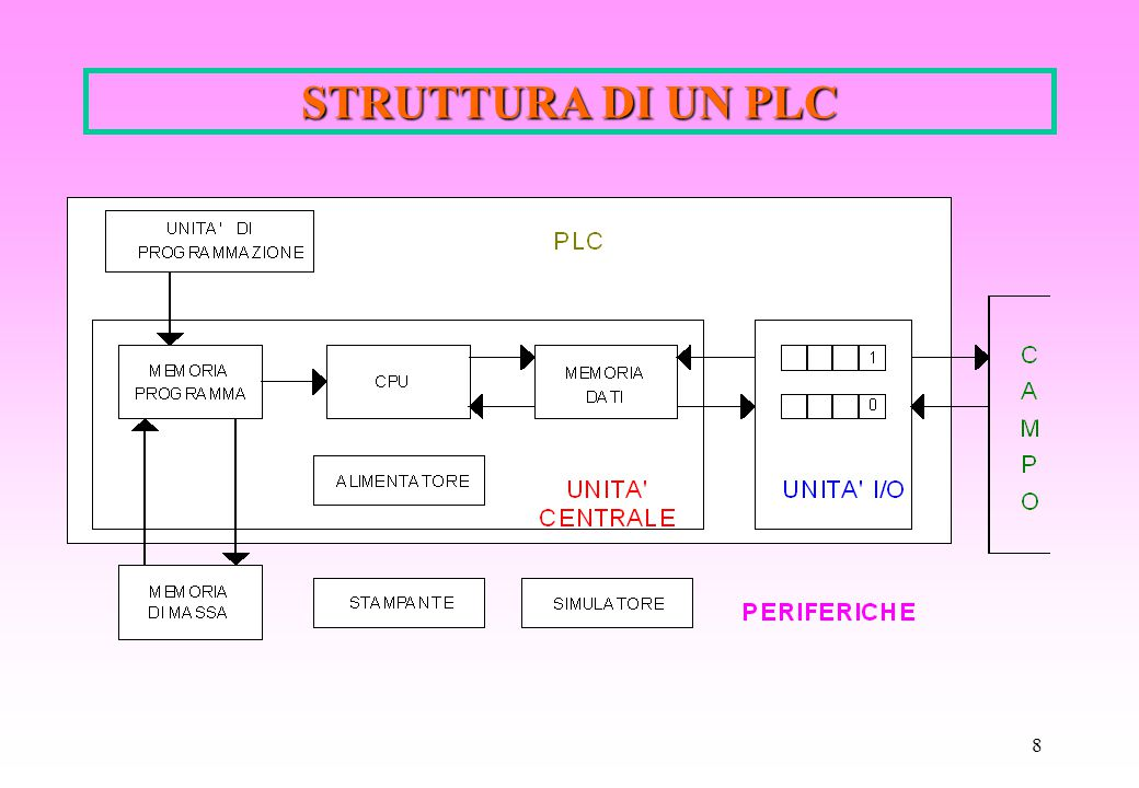 STRUTTURA DI UN PLC