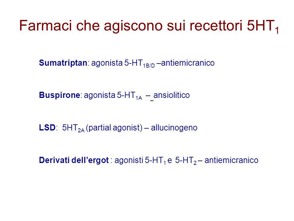 Farmaci che agiscono sui recettori 5HT1