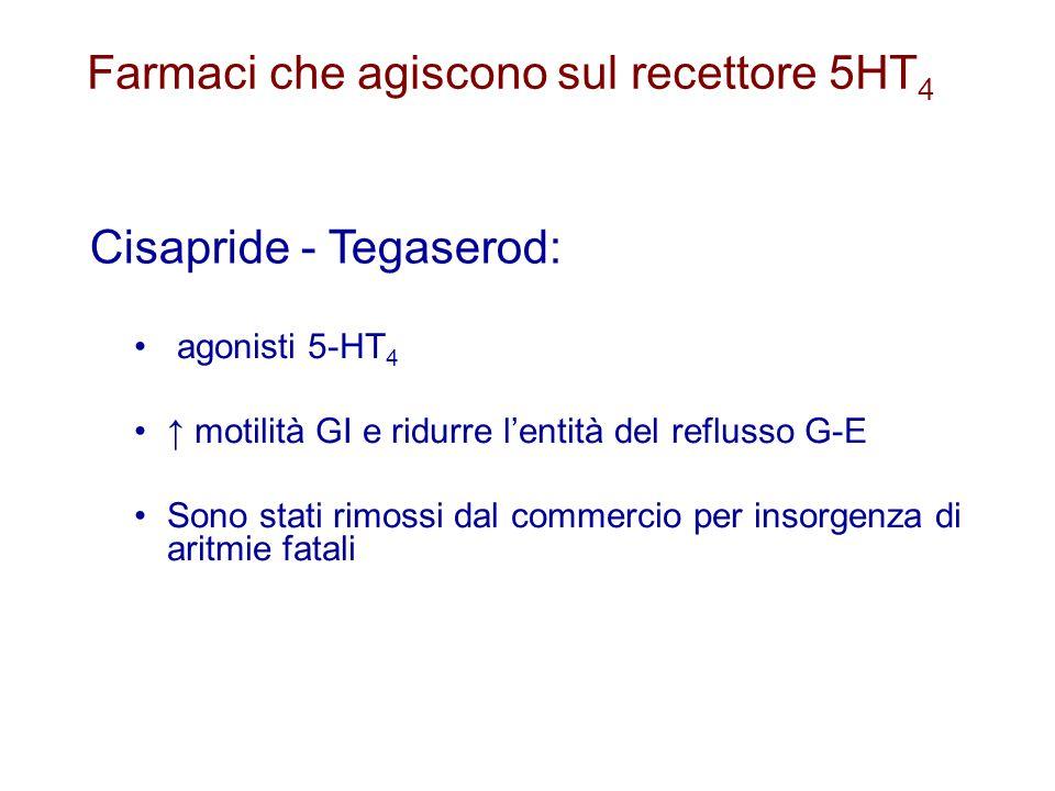Farmaci che agiscono sul recettore 5HT4