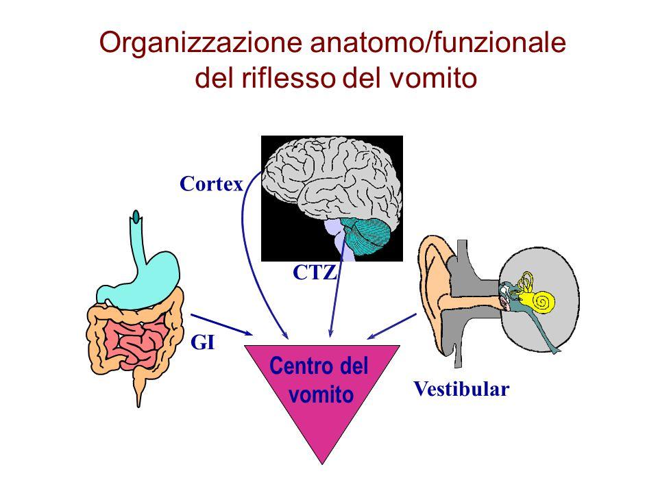 Organizzazione anatomo/funzionale del riflesso del vomito