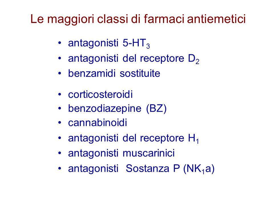 Le maggiori classi di farmaci antiemetici