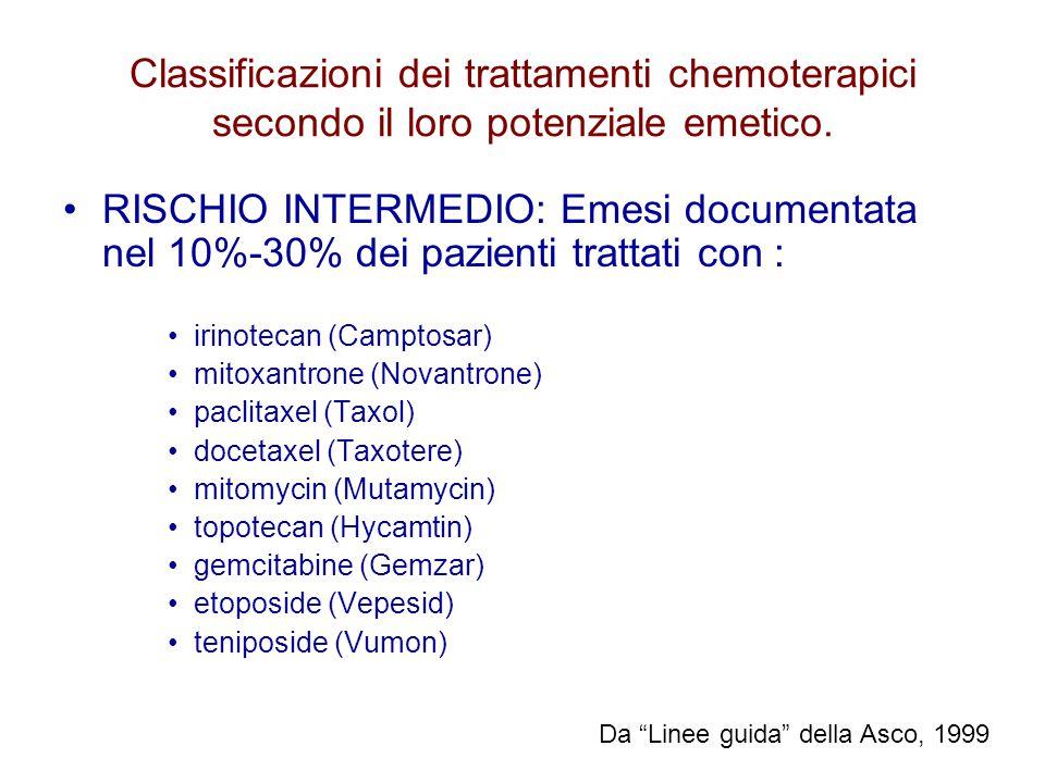 Classificazioni dei trattamenti chemoterapici secondo il loro potenziale emetico.