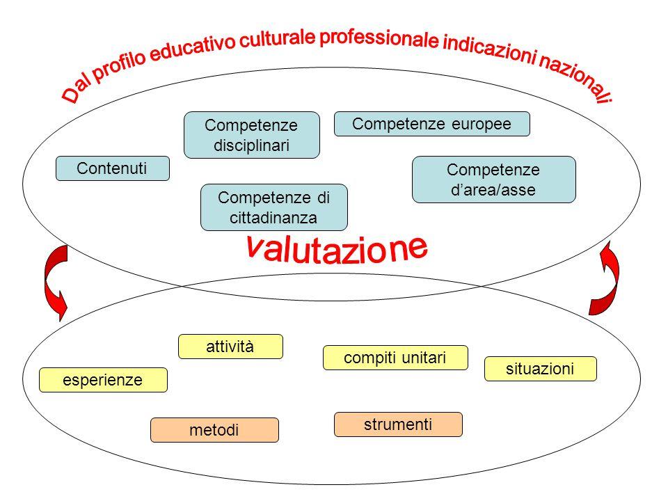 Dal profilo educativo culturale professionale indicazioni nazionali