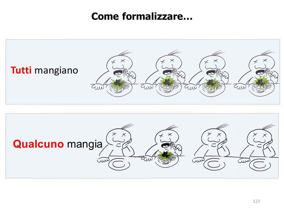 Come formalizzare… Tutti mangiano Qualcuno mangia