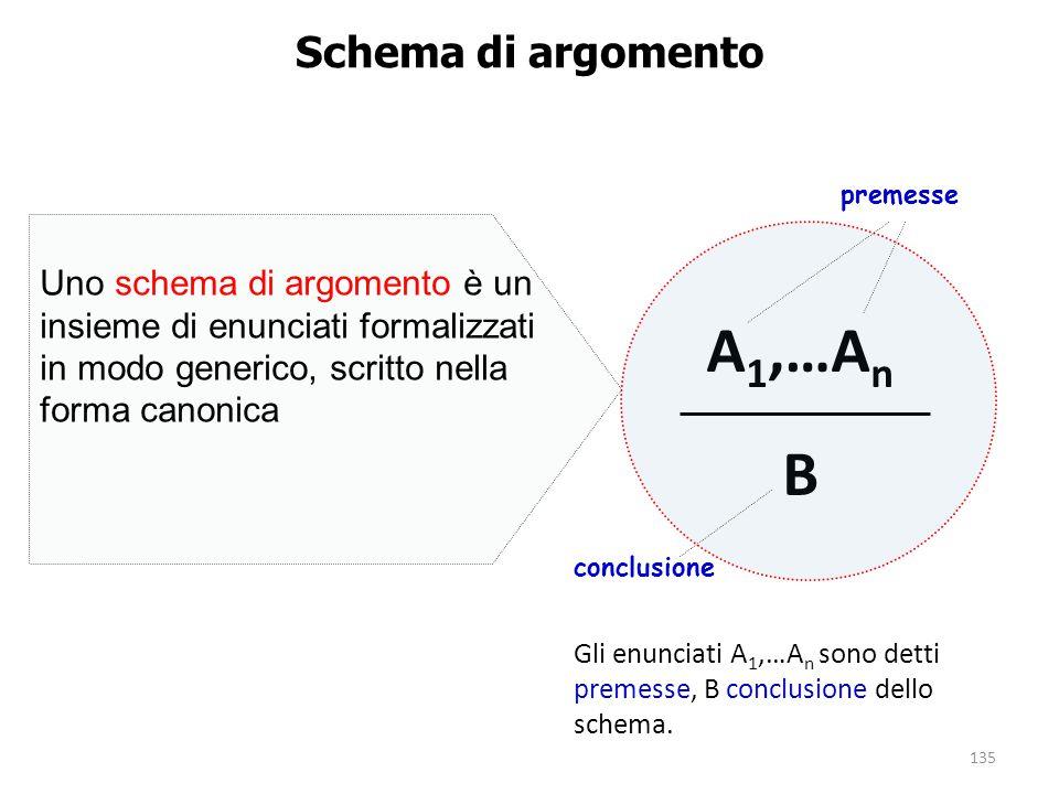A1,…An B Schema di argomento