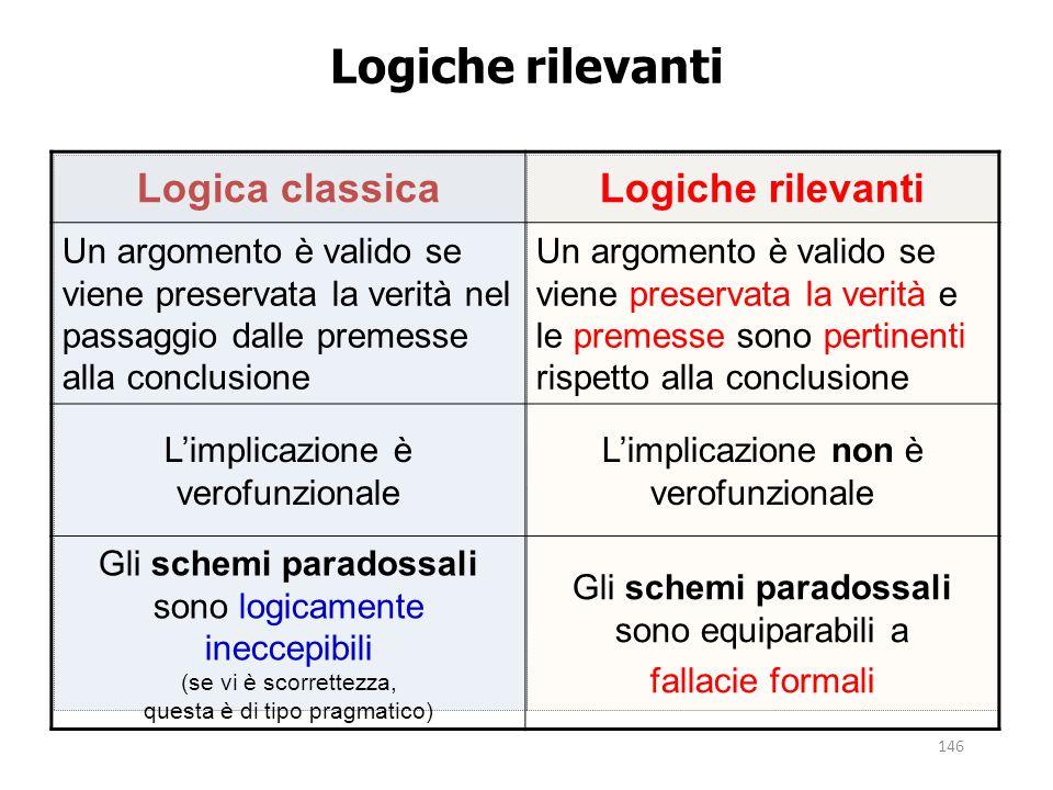Logiche rilevanti Logica classica Logiche rilevanti