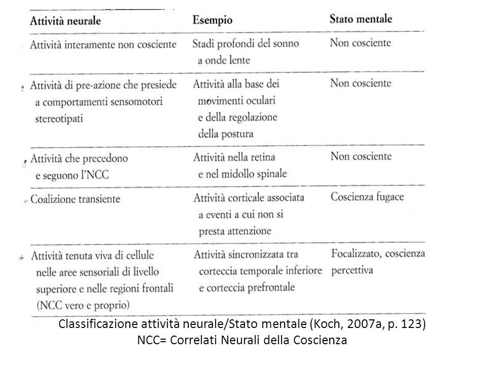 Classificazione attività neurale/Stato mentale (Koch, 2007a, p. 123)
