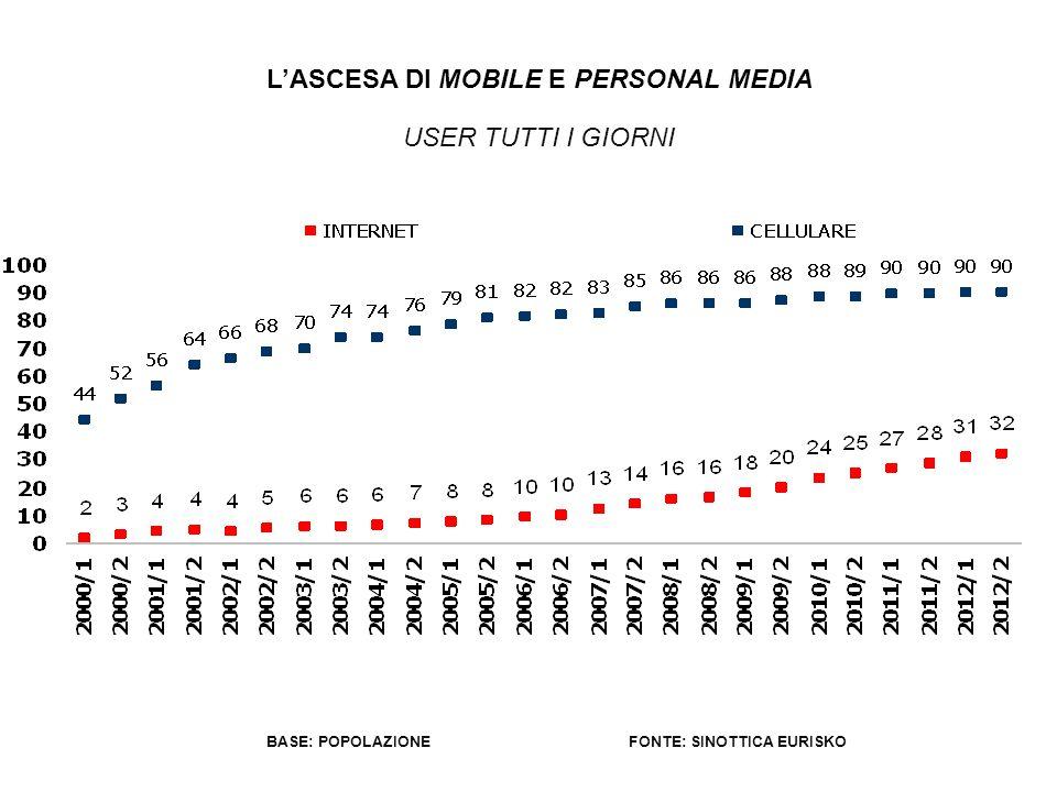 L'ASCESA DI MOBILE E PERSONAL MEDIA FONTE: SINOTTICA EURISKO