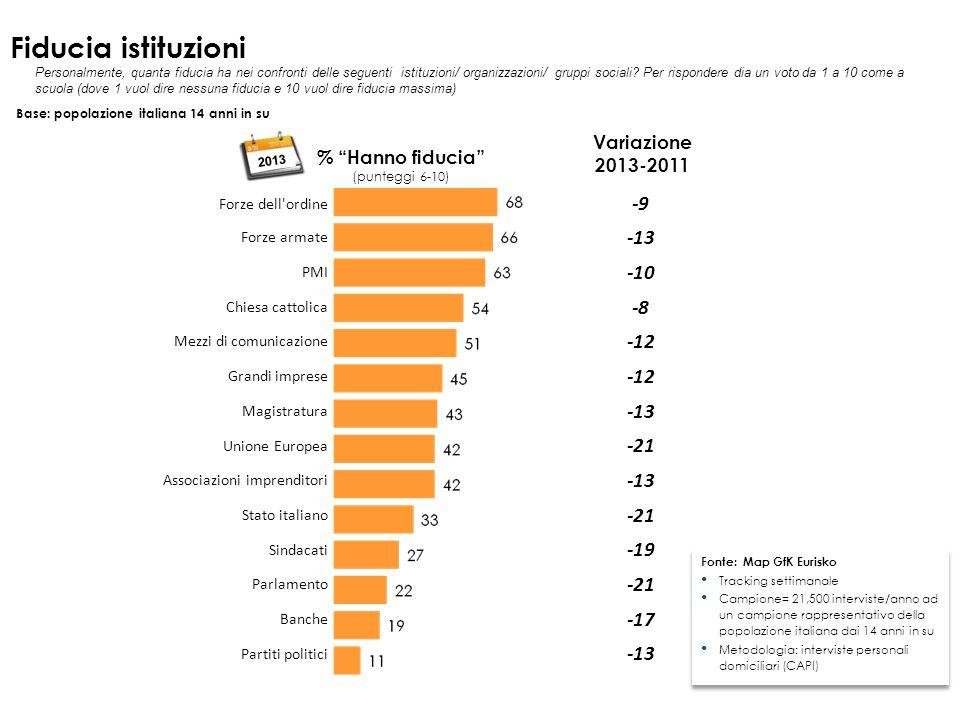 Fiducia istituzioni -9 -13 -10 -8 -12 -21 -19 -17 Variazione 2013-2011