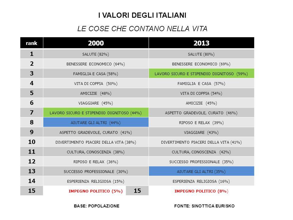 I VALORI DEGLI ITALIANI FONTE: SINOTTICA EURISKO