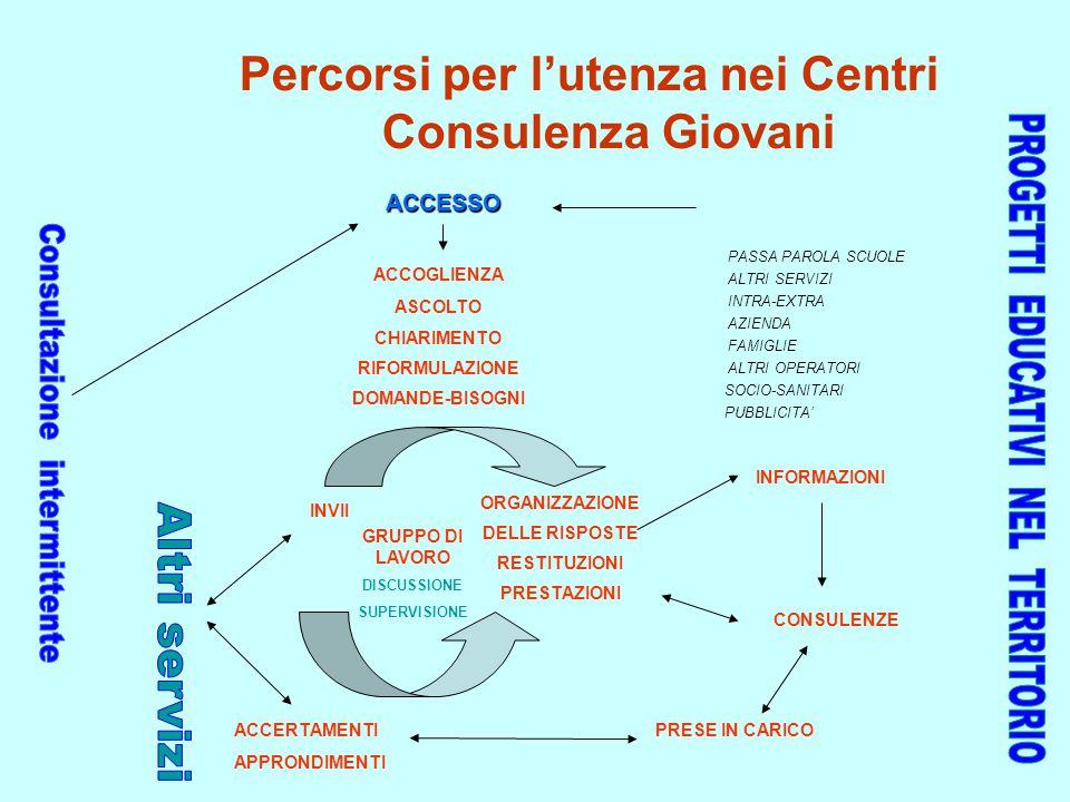 Percorsi per l'utenza nei Centri Consulenza Giovani
