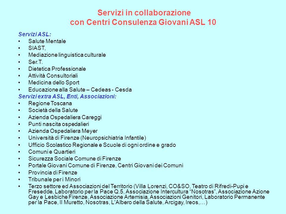 Servizi in collaborazione con Centri Consulenza Giovani ASL 10