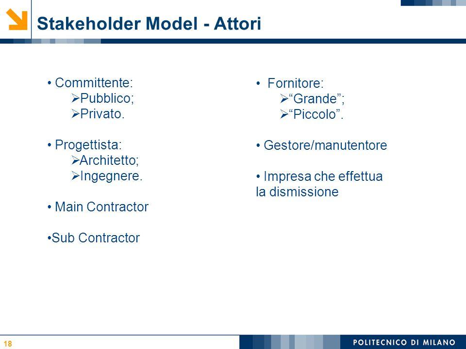 Stakeholder Model - Attori